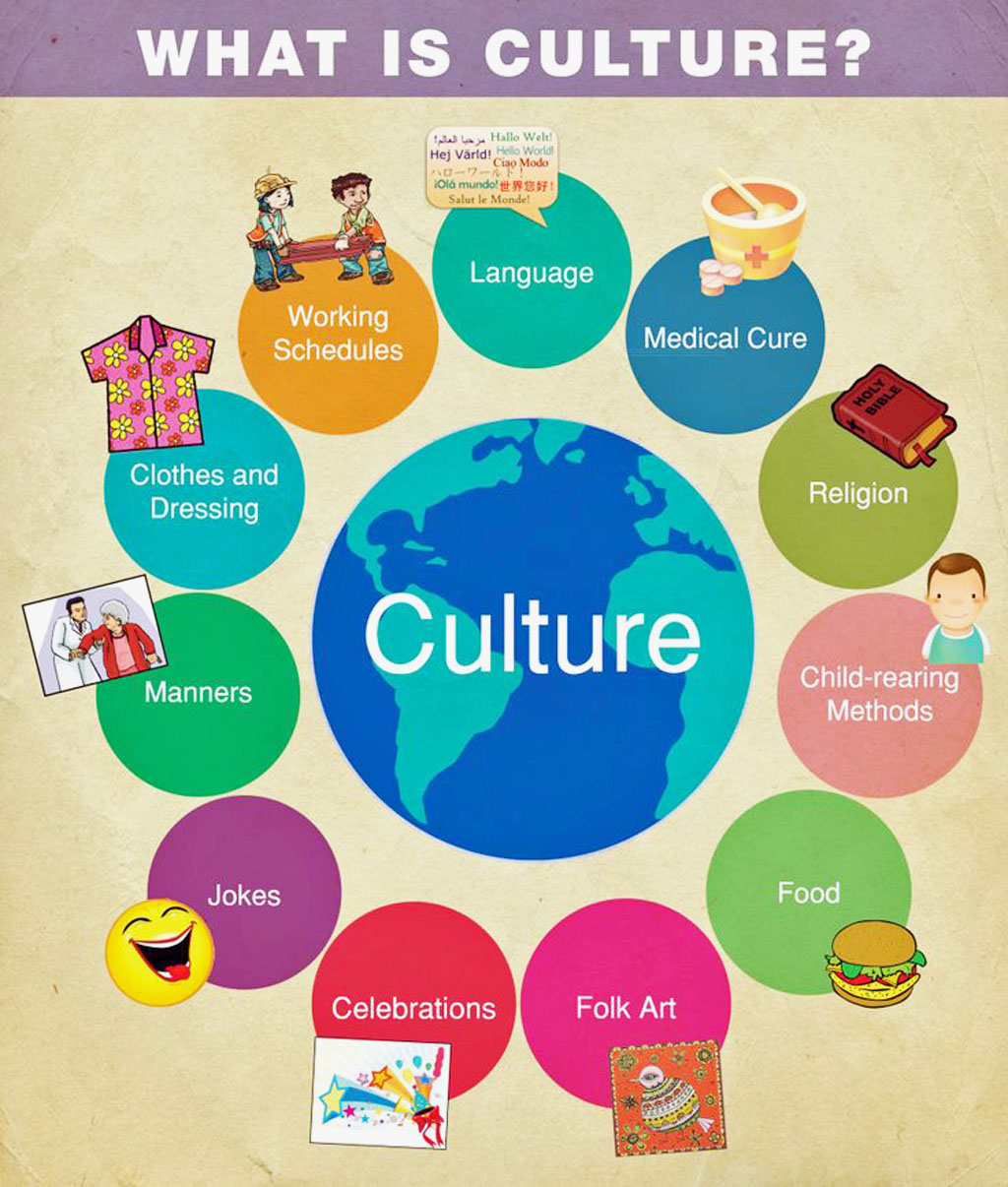2b. Sanskrit word for culture